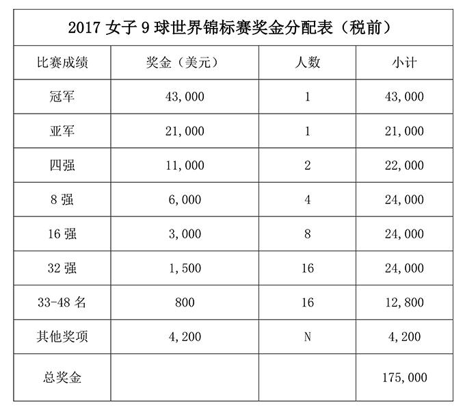 """017世界女子9球锦标赛竞赛规程"""""""