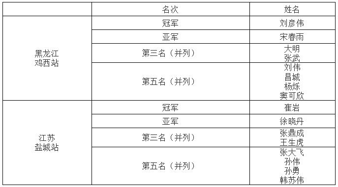 大奖赛席卷黑龙江鸡西、江苏盐城