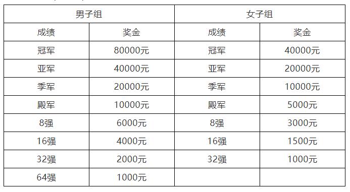 """018CBSA星牌·康溪盛世中式台球中国公开赛竞赛规程"""""""