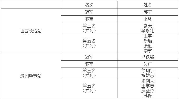 大奖赛山西长治站、贵州毕节站圆满结束