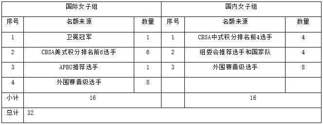 """019CBSA""""亚琦集团""""杯中式台球世界锦标赛竞赛规程"""""""
