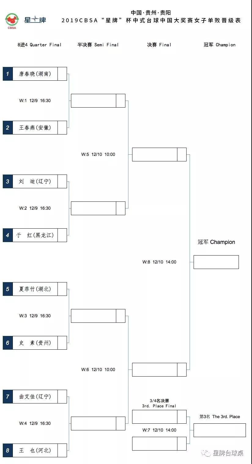 cbsa星牌杯大奖赛会内赛 女子单败双败晋级表