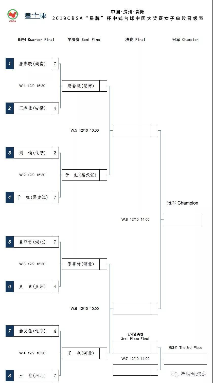 CBSA星牌杯大奖赛男女单败淘汰阶段最新签表