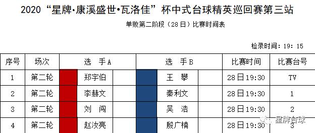 【精英巡回賽戰報】16強產生 單挑四強齊晉級 楊帆出局