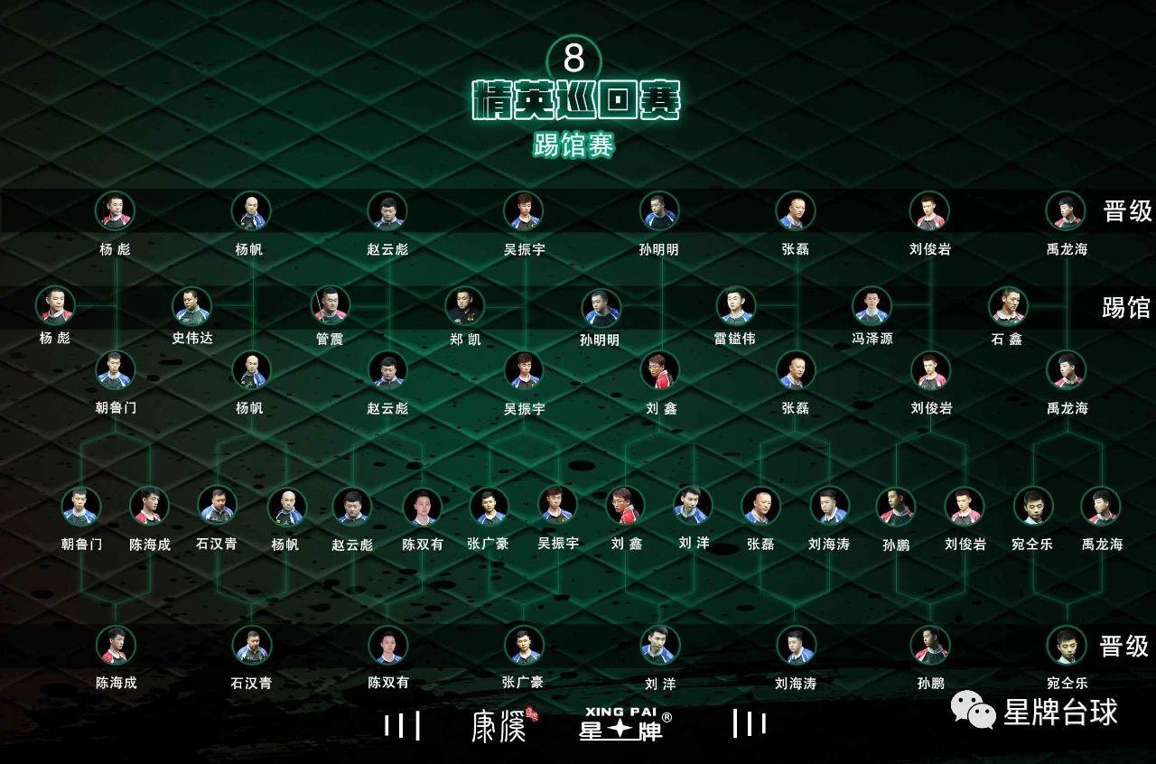 【精英巡回賽戰報】鄭宇伯21-16擊敗殷廣楠 奪得冠軍