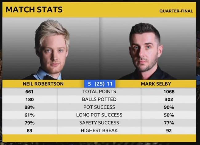 世锦赛:奥沙利文马福林不在状态,塞尔比状态在线大比分领先
