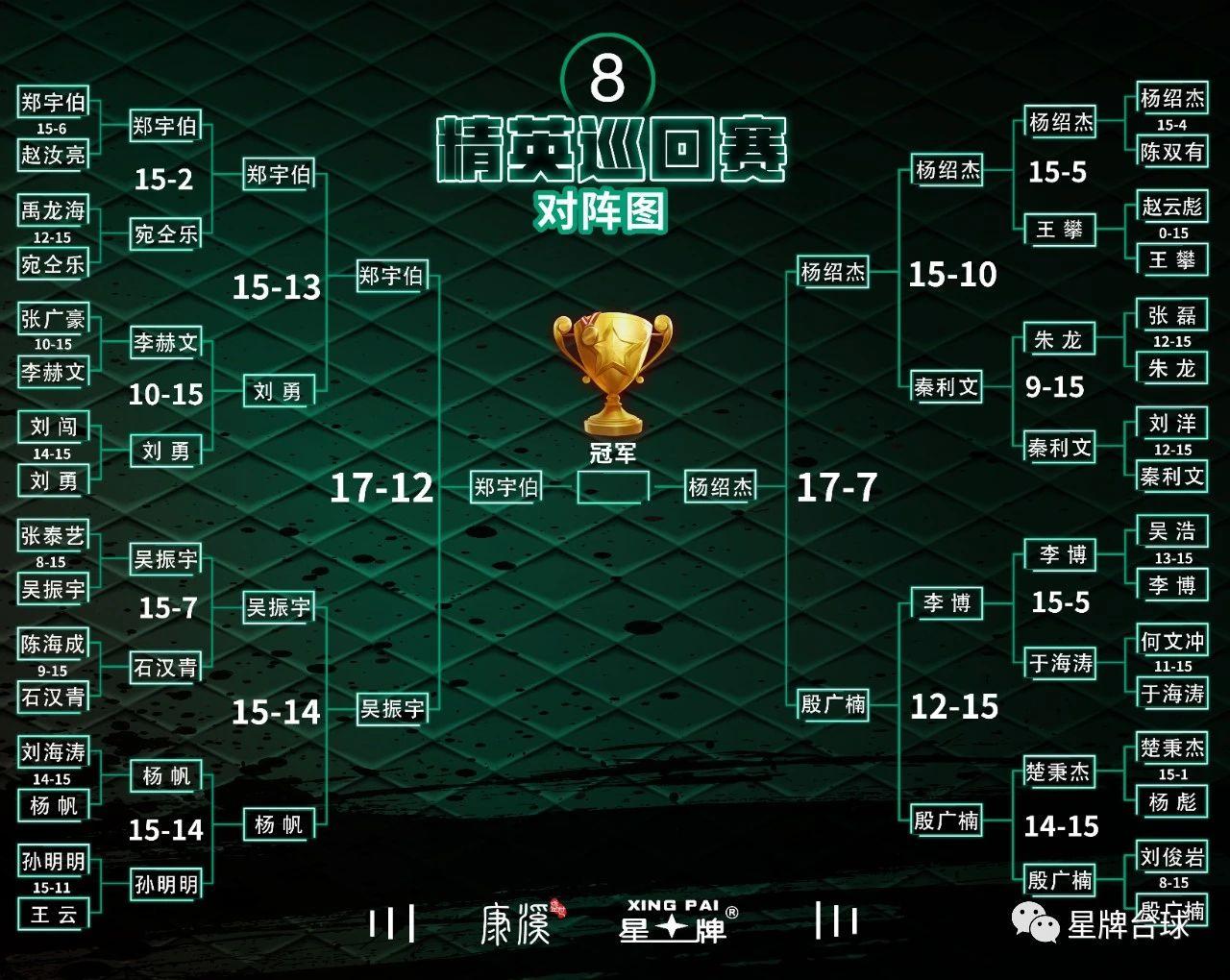 【精英巡回赛战报】郑宇伯杨绍杰会师决赛