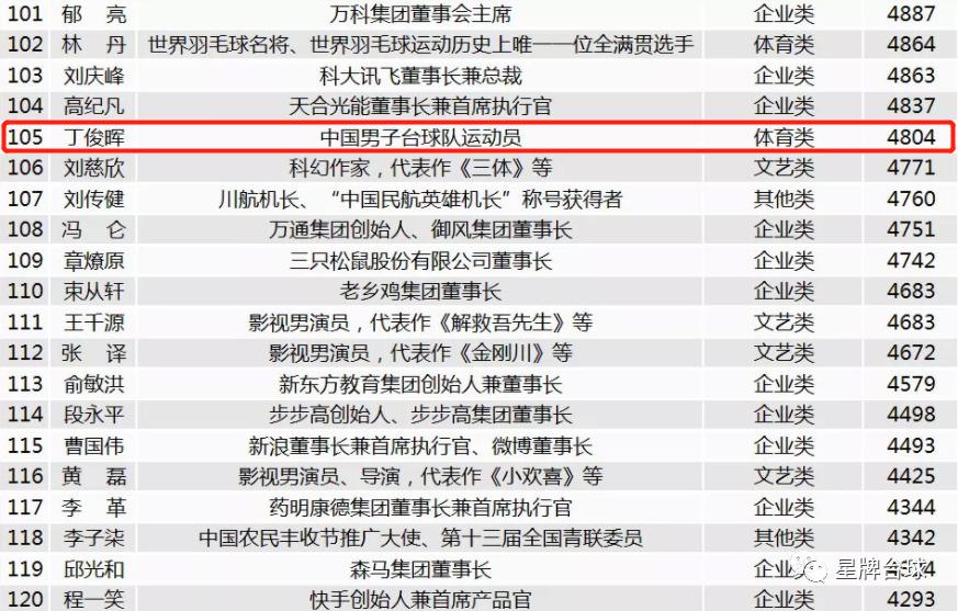 丁俊晖入围2020中国品牌人物500强!