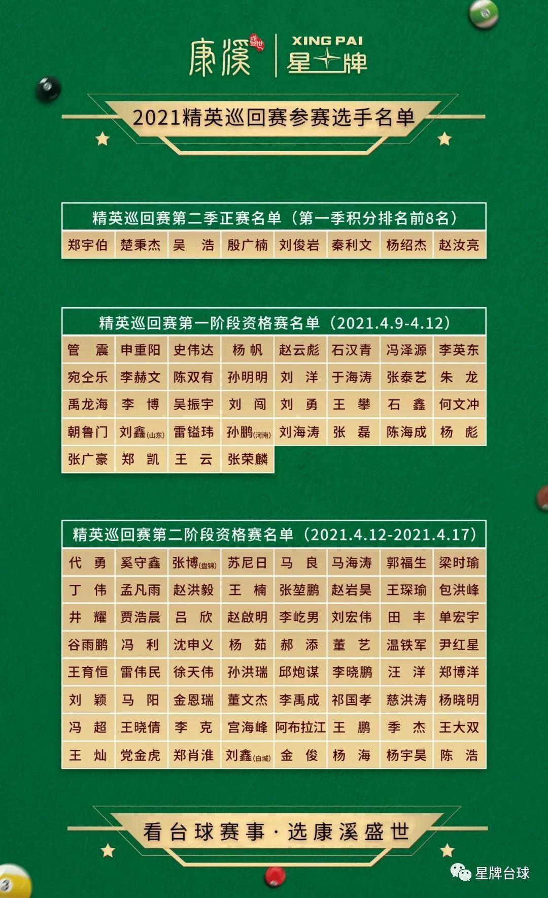 精英巡回赛公布参赛名单!正赛扩军至64人 预选赛4月9日开战!