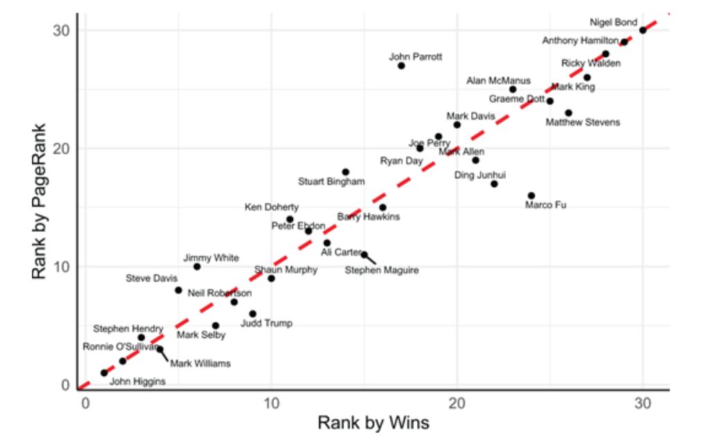 用公式证明希金斯是现代最好的斯诺克选手?这事儿说服力确实不太强……