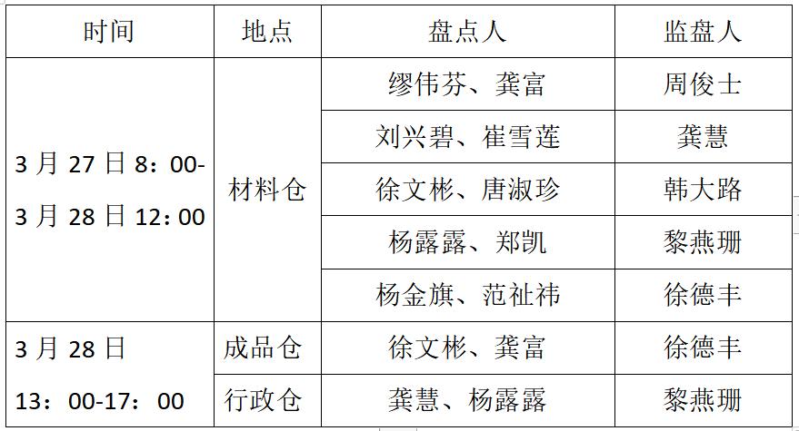 江西星伟公司全面开展2021年资产盘点工作