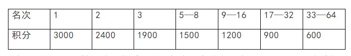 021唐山中式台球联赛4月24日开赛