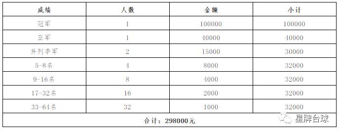 """021""""星牌·康溪盛世·瓦洛佳""""杯中式台球精英巡回赛第一站竞赛规程"""""""