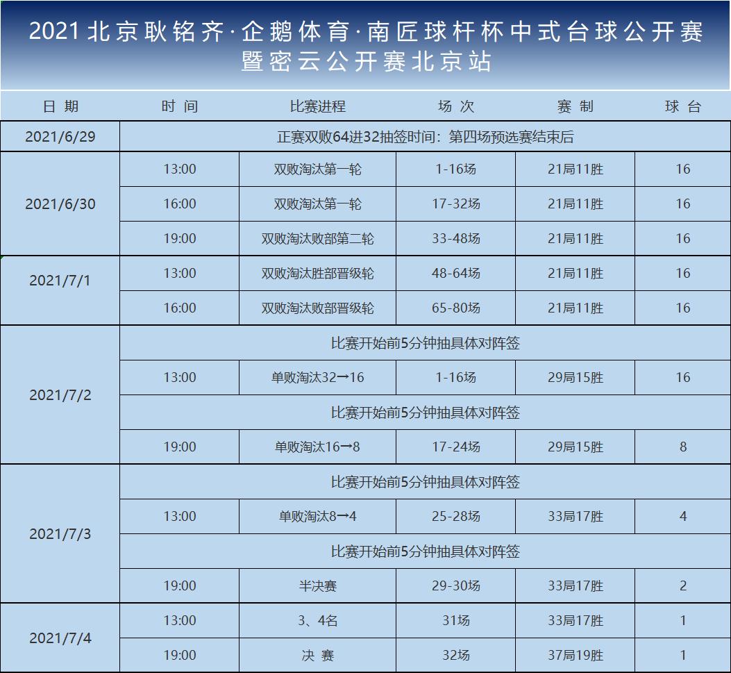 北京耿铭齐·企鹅体育·南匠球杆杯中式台球公开赛正赛首日:胜部迎强大阵容