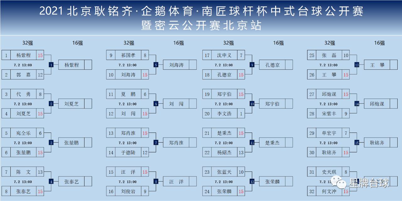 张泰艺绝杀郑宇伯 携手楚秉杰等人晋级北京耿铭齐·企鹅体育·南匠球杆杯中式台球公开赛八强