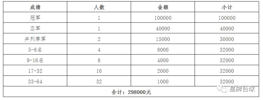 """021精英巡回赛(第一站)竞赛规程"""""""